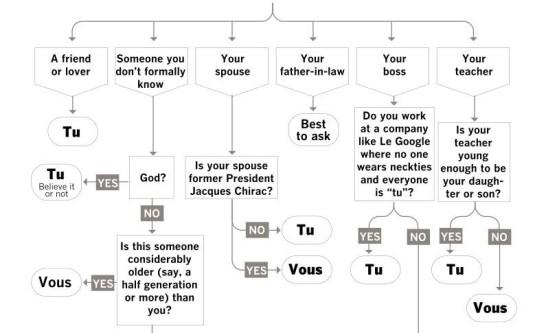 u zeggen in het Frans tutoyeren vouvoyeren geestig
