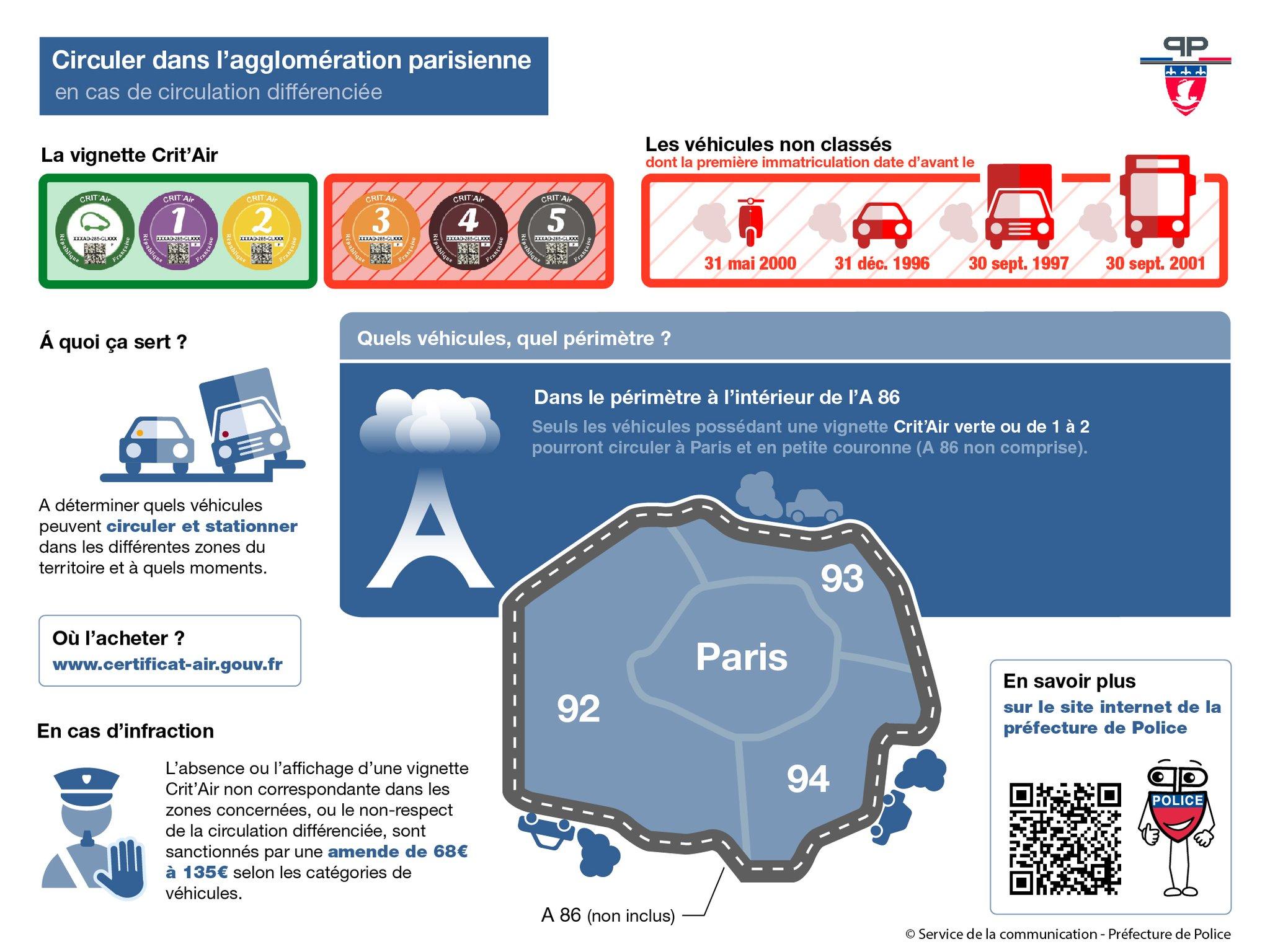 milieuvignet Parijs regels